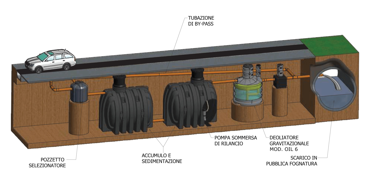 impianto di prima pioggia in pead