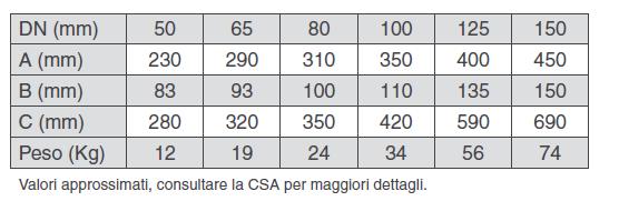 Dimensioni e pesi del riduttore di pressione